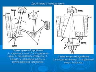 Схема щековой дробилки 1- подвижная щека, 2- неподвижная щека, 3- разгрузочно