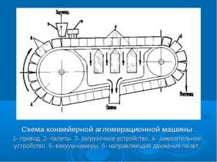 Схема конвейерной агломерационной машины 1- привод, 2- палеты, 3- загрузочное