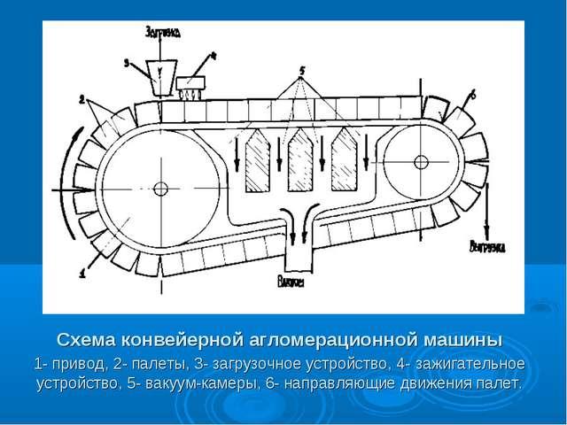 Схема конвейерной агломерационной машины 1- привод, 2- палеты, 3- загрузочное...
