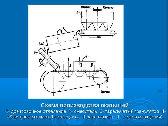 Схема производства окатышей 1- дозировочное отделение, 2- смеситель, 3- тарел...