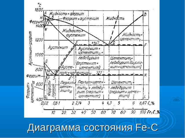 Диаграмма состояния Fe-C
