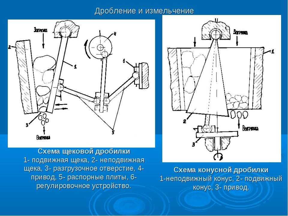 Схема щековой дробилки 1- подвижная щека, 2- неподвижная щека, 3- разгрузочно...
