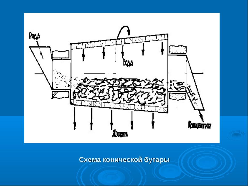Схема конической бутары