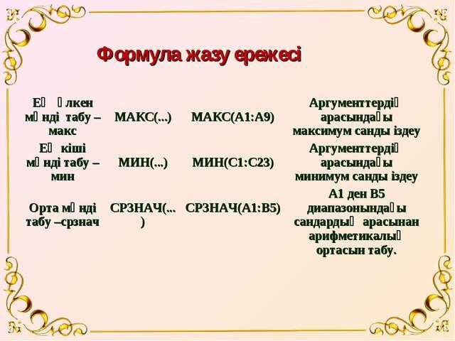 Формула жазу ережесі Ең үлкен мәнді табу – макс МАКС(...) МАКС(А1:А9)Аргум...