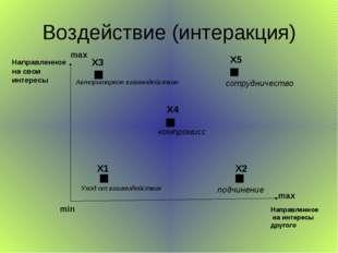 Воздействие (интеракция) Направленное на свои интересы Направленное на интере