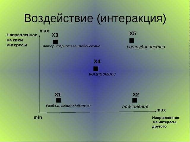 Воздействие (интеракция) Направленное на свои интересы Направленное на интере...