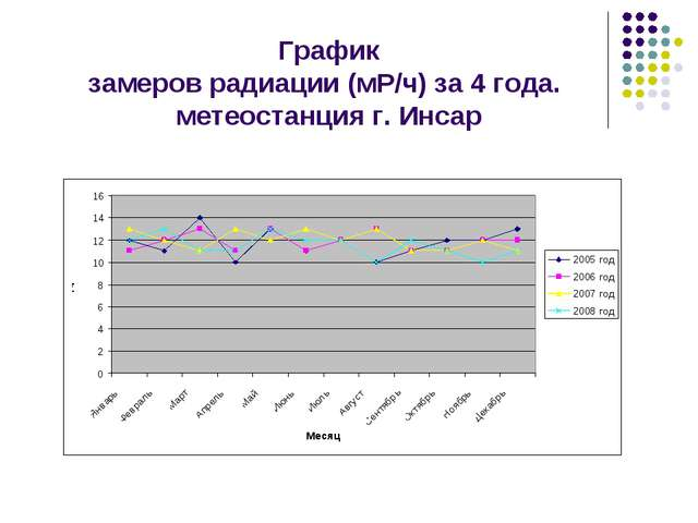 График замеров радиации (мР/ч) за 4 года. метеостанция г. Инсар