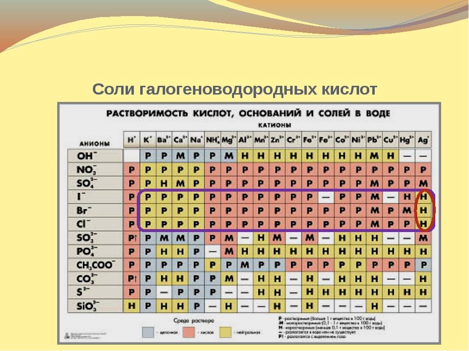 Соли галогеноводородных кислот