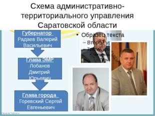 Схема административно-территориального управления Саратовской области Губерна