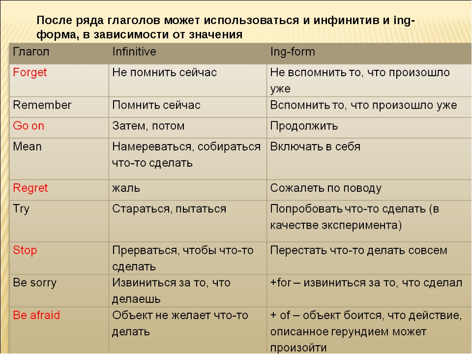 Тест на определение знаний фразовых глаголов в английском ...