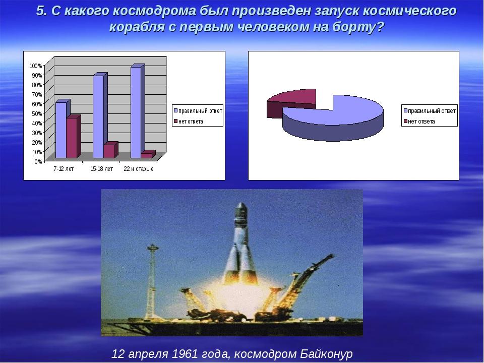 5. С какого космодрома был произведен запуск космического корабля с первым че...
