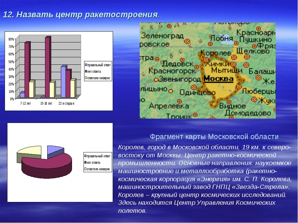 12. Назвать центр ракетостроения. Королев, город в Московской области, 19 км...