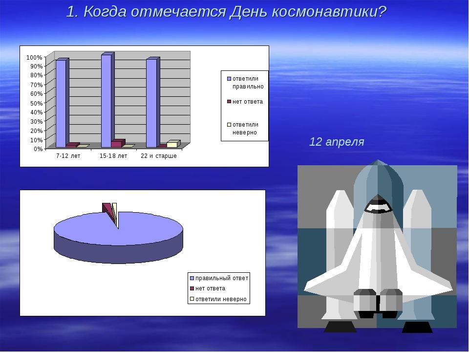 1. Когда отмечается День космонавтики? 12 апреля