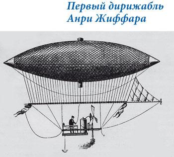 Первый дирижабль Анри Жиффара