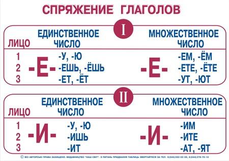 C:\Users\DNS\Desktop\русский яз\таблицы по русском языку\russkij-sprjazhenie-glagolov.jpg