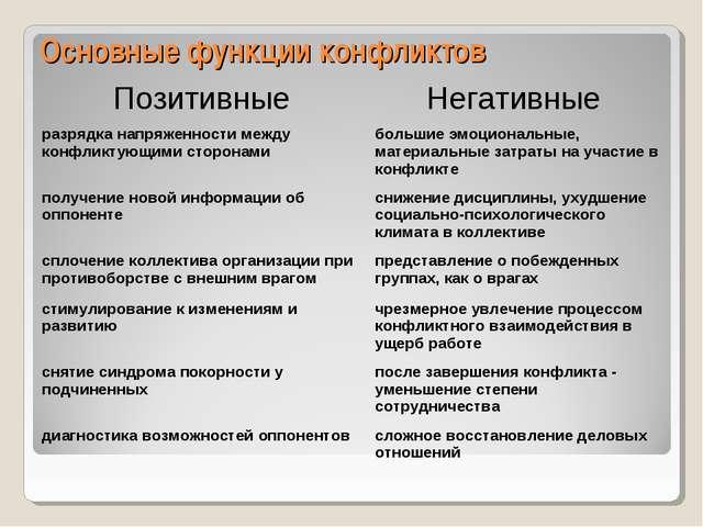 Основные функции конфликтов  Позитивные Негативные разрядка напряженности...