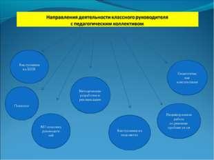 Выступления на ШПК Методические разработки и рекомендации Выступления на педс