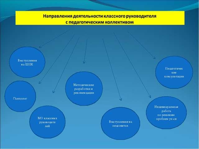Выступления на ШПК Методические разработки и рекомендации Выступления на педс...