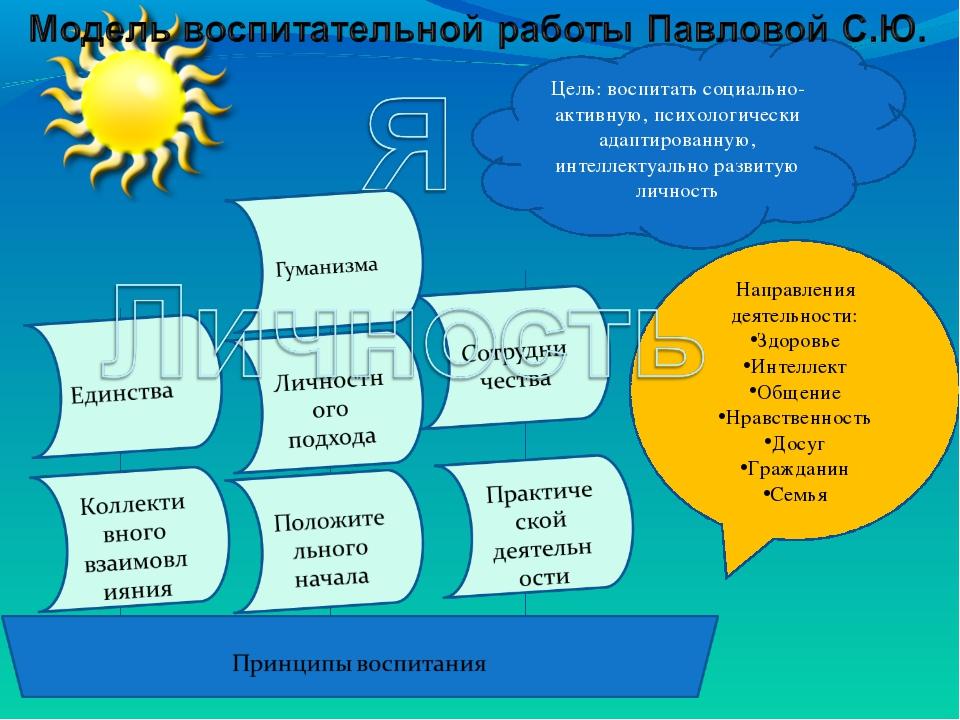 Цель: воспитать социально-активную, психологически адаптированную, интеллекту...