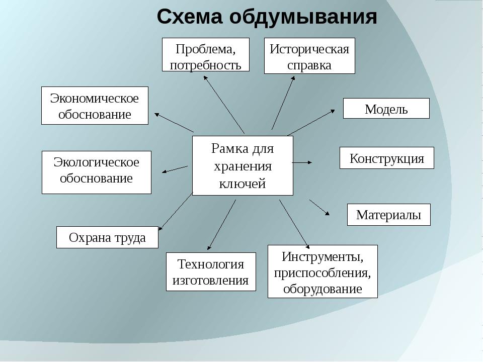 Рамка для хранения ключей Проблема, потребность Историческая справка Экономич...