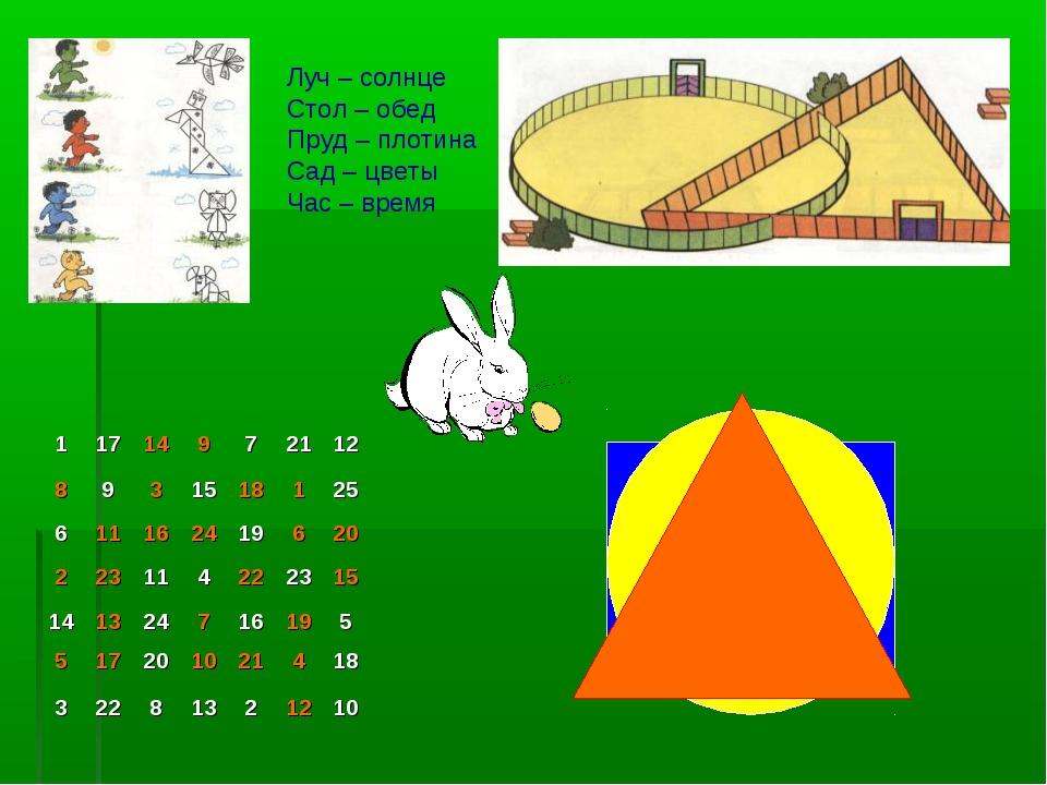 Луч – солнце Стол – обед Пруд – плотина Сад – цветы Час – время 11714972...