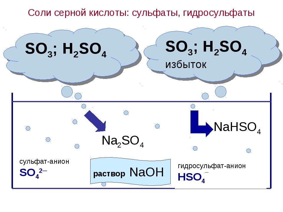 Соли серной кислоты: сульфаты, гидросульфаты SO3; H2SO4 SO3; H2SO4 избыток Na...