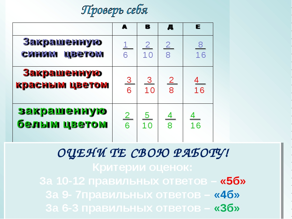 ОЦЕНИ ТЕ СВОЮ РАБОТУ! Критерии оценок: За 10-12 правильных ответов – «5б» За...
