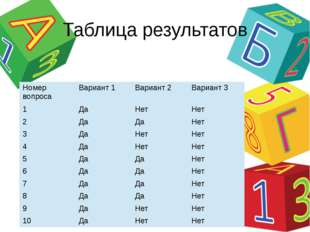 Таблица результатов Номер вопроса Вариант 1 Вариант 2 Вариант 3 1 Да Нет Нет