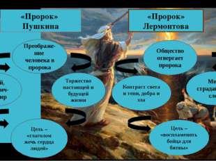 «Пророк» Пушкина «Пророк» Лермонтова Преображе-ние человека в пророка Ясный,
