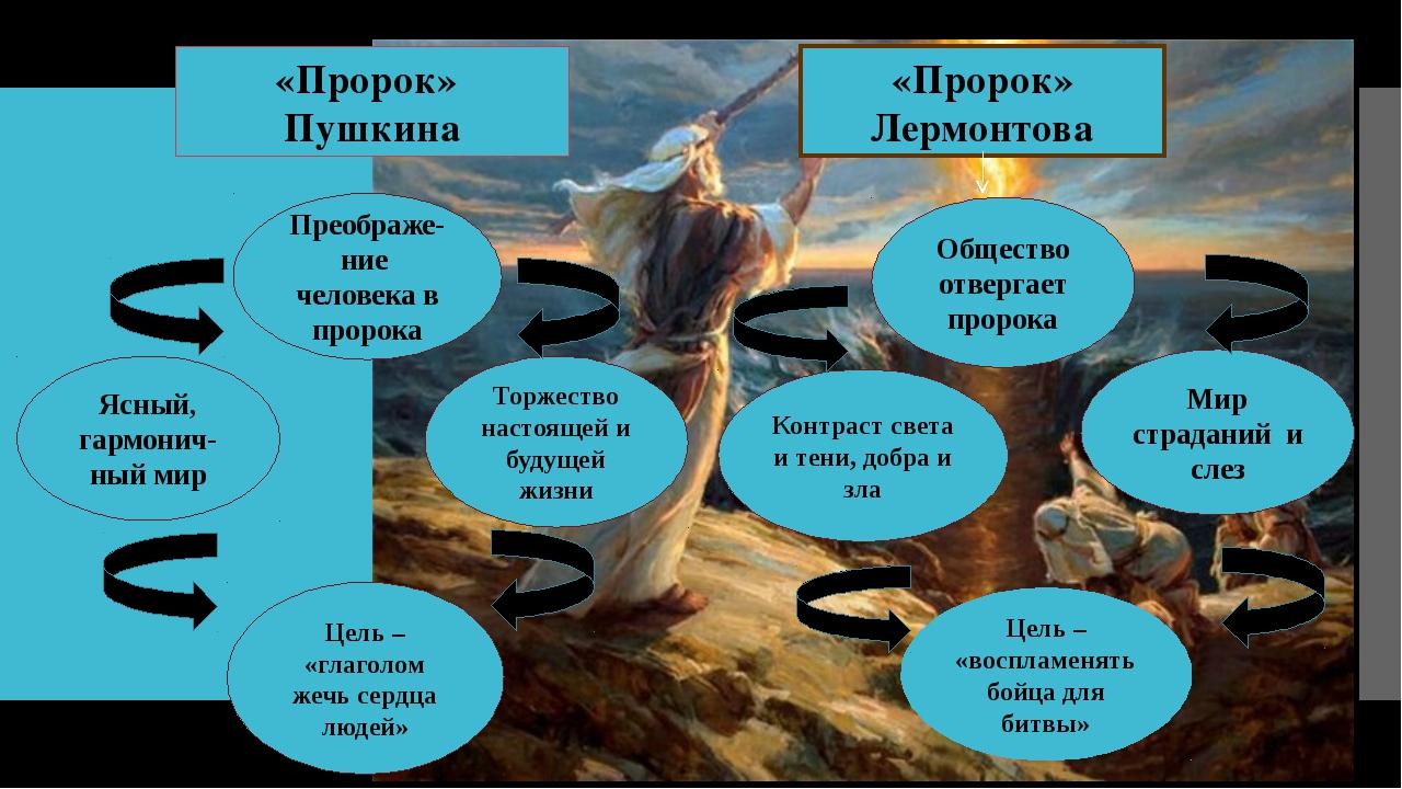 «Пророк» Пушкина «Пророк» Лермонтова Преображе-ние человека в пророка Ясный,...