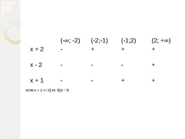 если х ∈ (-∞;-2),то f(х) < 0; (-∞; -2) (-2;-1) (-1;2) (2; +∞) х+ 2 - + + + х...