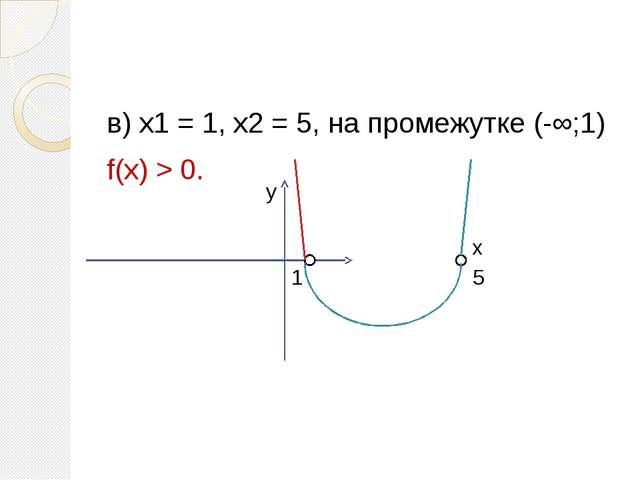 в) х1 = 1, х2 = 5, на промежутке (-∞;1) f(х) > 0. 5 1 у х