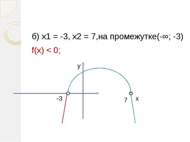 б) х1 = -3, х2 = 7,на промежутке(-∞; -3) f(х) < 0; у х -3 7