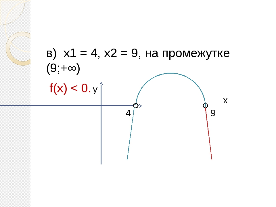 в) х1 = 4, х2 = 9, на промежутке (9;+∞) f(х) < 0. 4 9 у х
