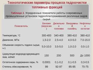 Технологические параметры процесса гидроочистки топливных фракций Таблица 1.