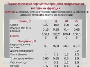 Технологические параметры процесса гидроочистки топливных фракций Таблица 2.