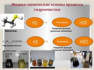 Физико-химические основы процесса гидроочистки Н2 + Углеводороды H2S + Очище