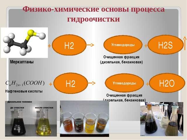 Физико-химические основы процесса гидроочистки Н2 + Углеводороды H2S + Очище...