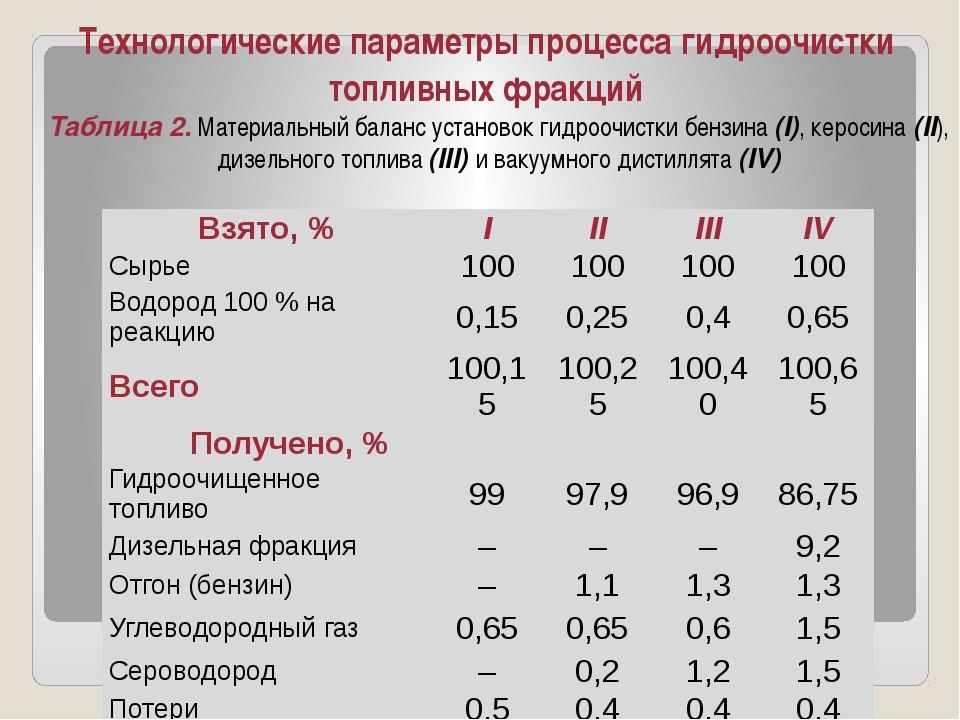 Технологические параметры процесса гидроочистки топливных фракций Таблица 2....