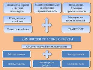 ХИМИЧЕСКИ ОПАСНЫЕ ОБЪЕКТЫ Предприятия горной и цветной металлургии Коммунальн