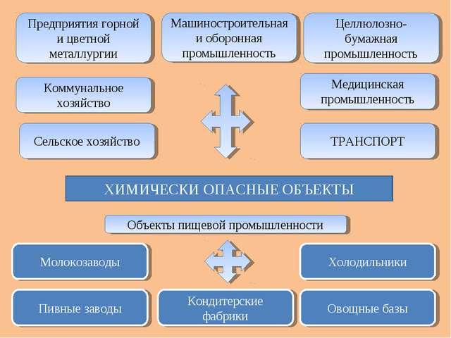 ХИМИЧЕСКИ ОПАСНЫЕ ОБЪЕКТЫ Предприятия горной и цветной металлургии Коммунальн...