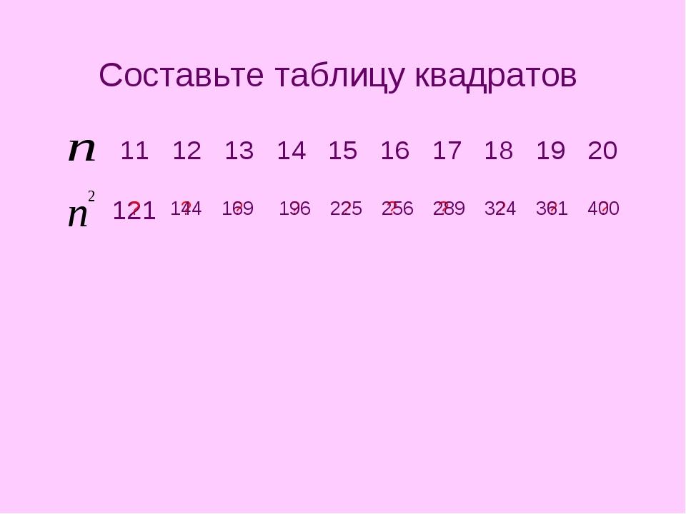 121 Составьте таблицу квадратов ? ? ? ? ? ? ? ? ? ? 144 169 196 225 256 289 3...
