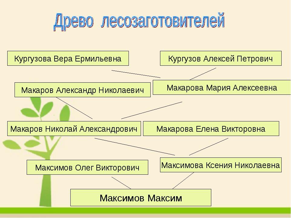 Максимов Максим Максимов Максим Макаров Николай Александрович Максимова Ксени...