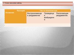 5. Умение заполнения таблиц      Название Функции Части анализатора Восп