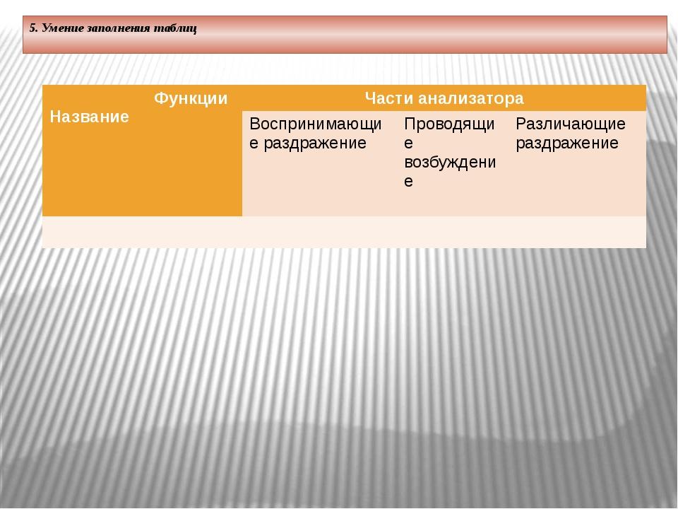 5. Умение заполнения таблиц      Название Функции Части анализатора Восп...