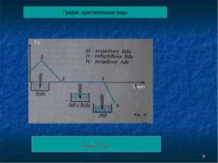 * График кристаллизации воды t плавлен. = t крист. t˚c t, мин
