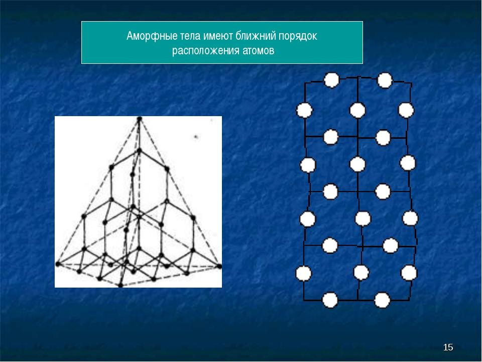 * Аморфные тела имеют ближний порядок расположения атомов