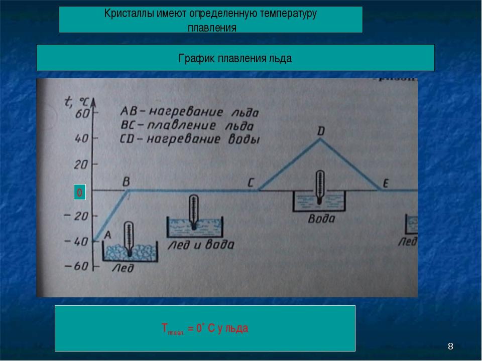 * Кристаллы имеют определенную температуру плавления Tплавл. = 0˚ С у льда 0...