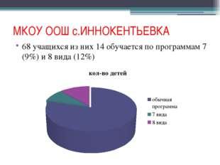 МКОУ ООШ с.ИННОКЕНТЬЕВКА 68 учащихся из них 14 обучается по программам 7 (9%)