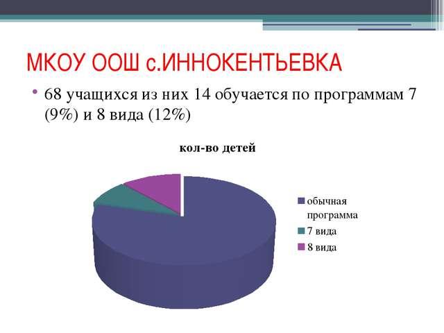 МКОУ ООШ с.ИННОКЕНТЬЕВКА 68 учащихся из них 14 обучается по программам 7 (9%)...